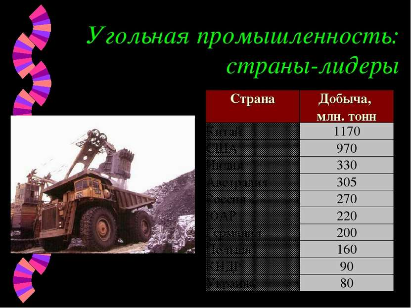 Угольная промышленность: страны-лидеры Страна Добыча, млн. тонн Китай 1170 СШ...