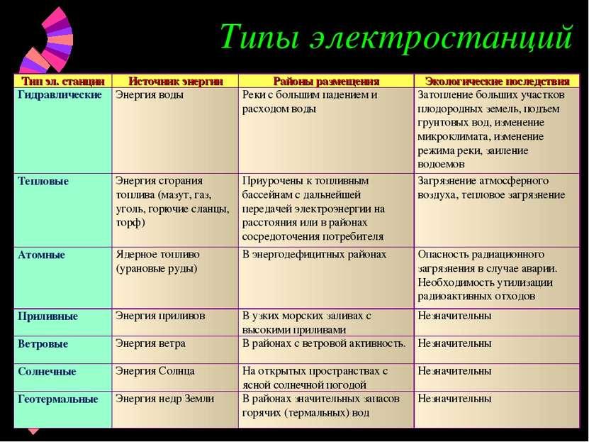 Типы электростанций Тип эл. станции Источник энергии Районы размещения Эколог...