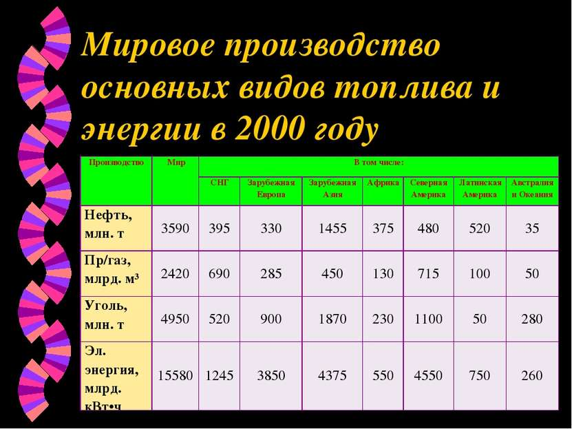Мировое производство основных видов топлива и энергии в 2000 году Производств...
