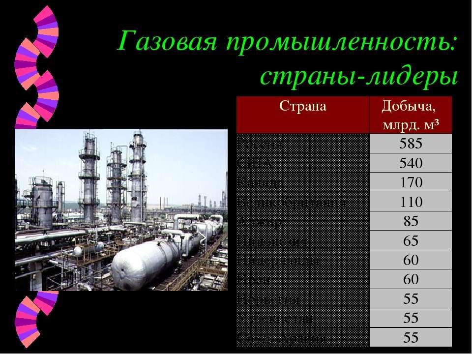 Газовая промышленность: страны-лидеры Страна Добыча, млрд. м³ Россия 585 США ...