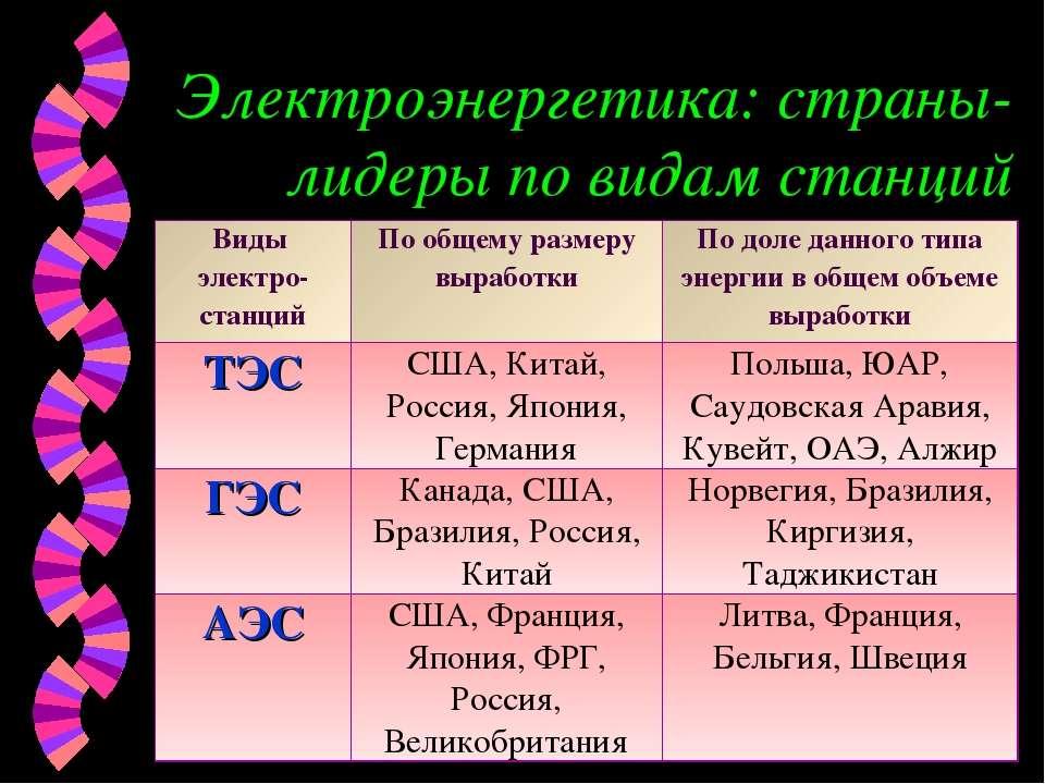 Электроэнергетика: страны-лидеры по видам станций Виды электро-станций По общ...