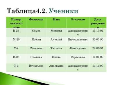 Номер личного дела Фамилия Имя Отчество Дата рождения К-25 Сомов Михаил Алекс...