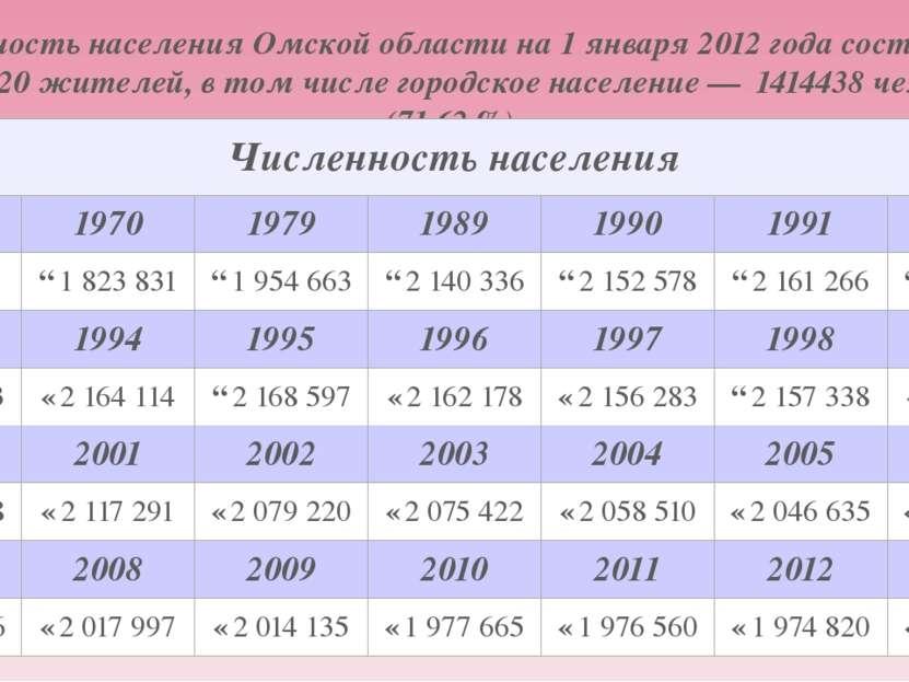 Численность населенияОмской области на1 января2012 годасоставляет 1974820...