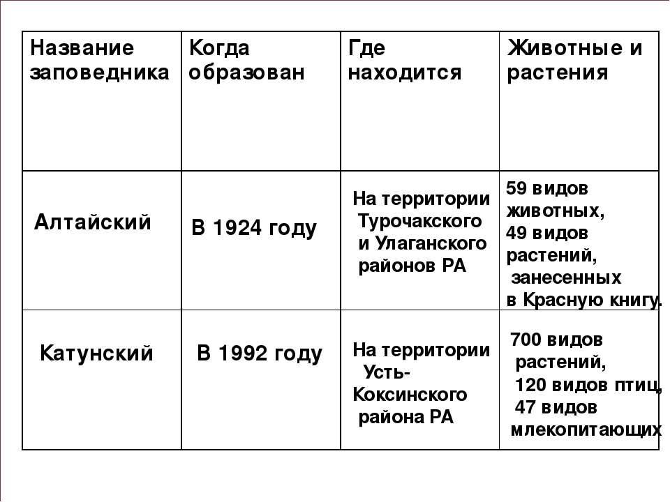 Алтайский Катунский В 1924 году На территории Турочакского и Улаганского райо...