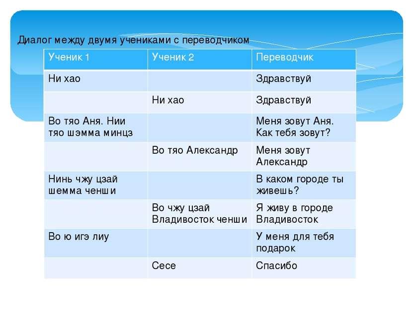 Диалог между двумя учениками с переводчиком Ученик 1 Ученик 2 Переводчик Ниха...