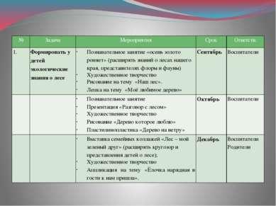 График проектных мероприятий № Задача Мероприятия Срок Ответств. 1. Формирова...