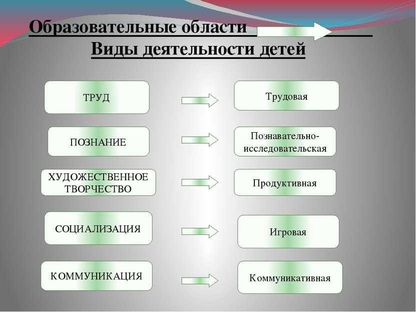 Образовательные области Виды деятельности детей Трудовая Познавательно-исслед...