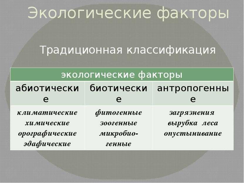 Экологические факторы Традиционная классификация экологические факторы абиоти...