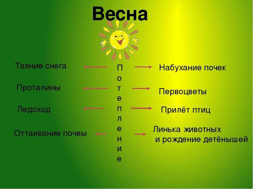 Используемые ресурсы: http://bestgif.su/photo/vesna/ http://bygaga.com.ua/tag...