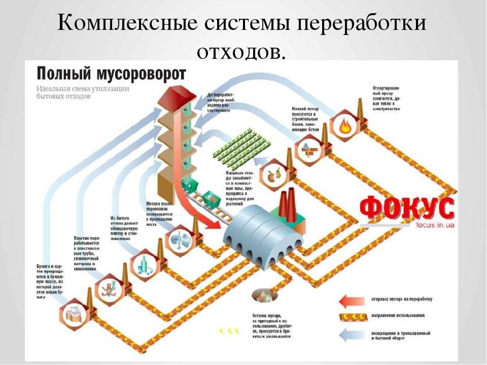 Комплексные системы переработки отходов.