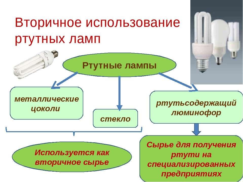 Вторичное использование ртутных ламп Ртутные лампы стекло металлические цокол...