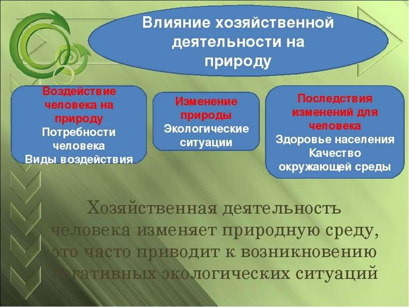 Влияние хозяйственной деятельности на природу Воздействие человека на природу...