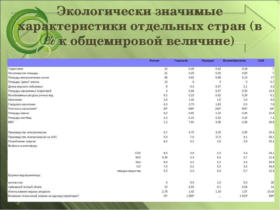 Экологически значимые характеристики отдельных стран (в % к общемировой велич...
