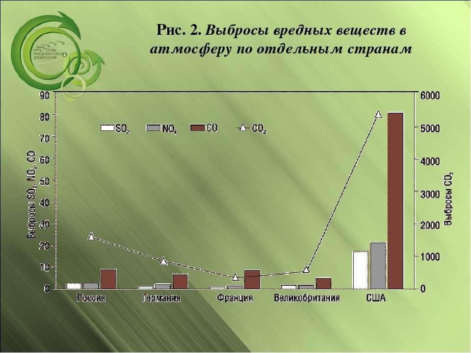 Рис. 2.Выбросы вредных веществ в атмосферу по отдельным странам