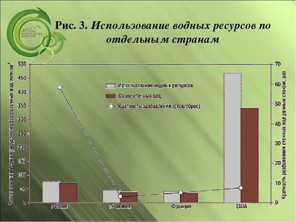 Рис. 3.Использование водных ресурсов по отдельным странам