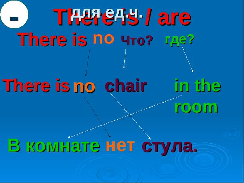 There is / are There is Что? где? There is chair in the room В комнате стулa....