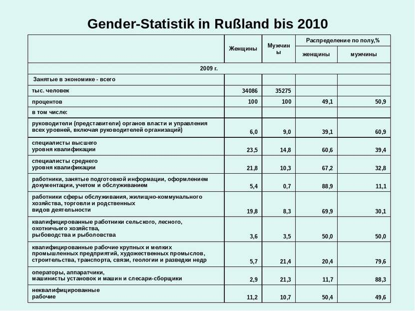 Gender-Statistik in Rußland bis 2010   Женщины Мужчины Распределение по полу,...