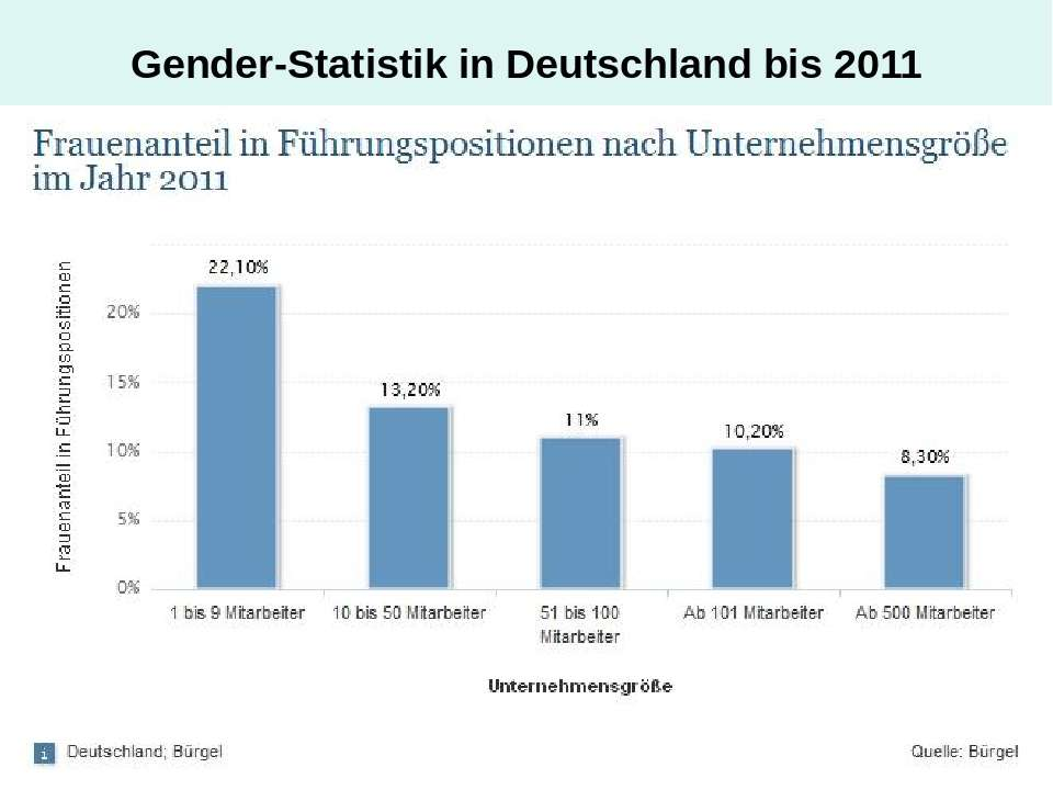 Gender-Statistik in Deutschland bis 2011