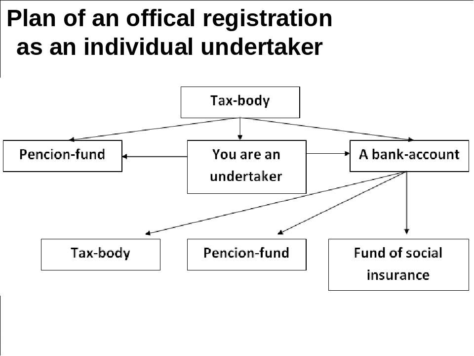 Plan of an offical registration as an individual undertaker
