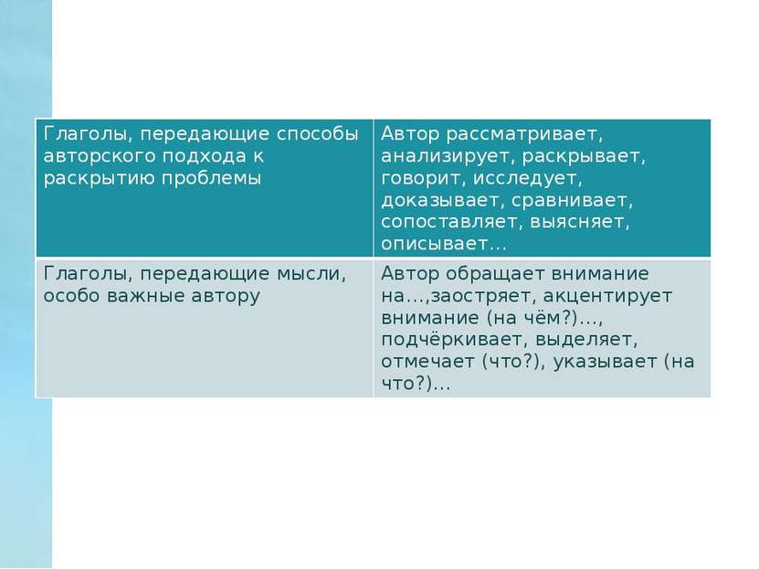 Глаголы, передающие способы авторскогоподхода к раскрытию проблемы Автор расс...
