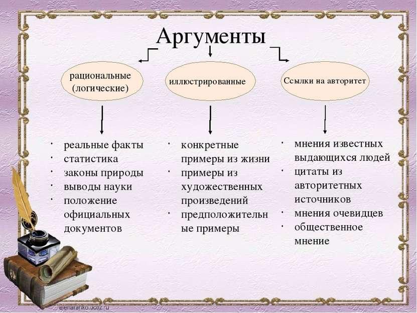 Аргументы рациональные (логические) иллюстрированные Ссылки на авторитет реал...
