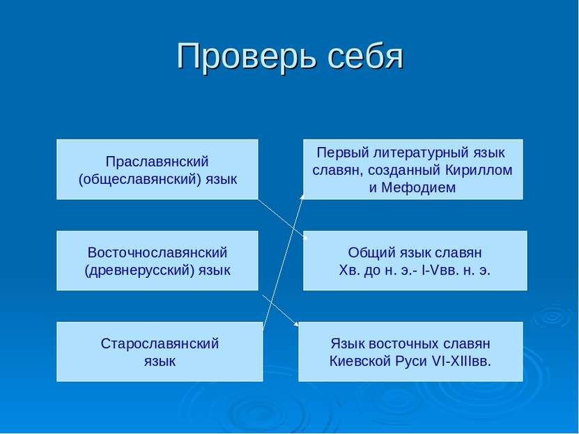 Проверь себя Праславянский (общеславянский) язык Восточнославянский (древнеру...