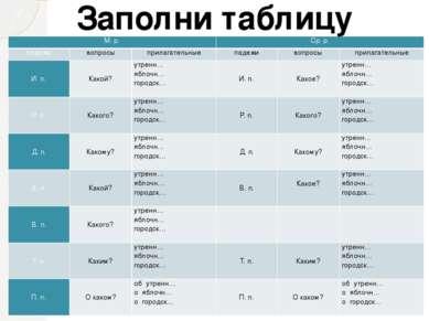 Заполни таблицу М. р. Ср. р. падежи вопросы прилагательные падежи вопросы при...