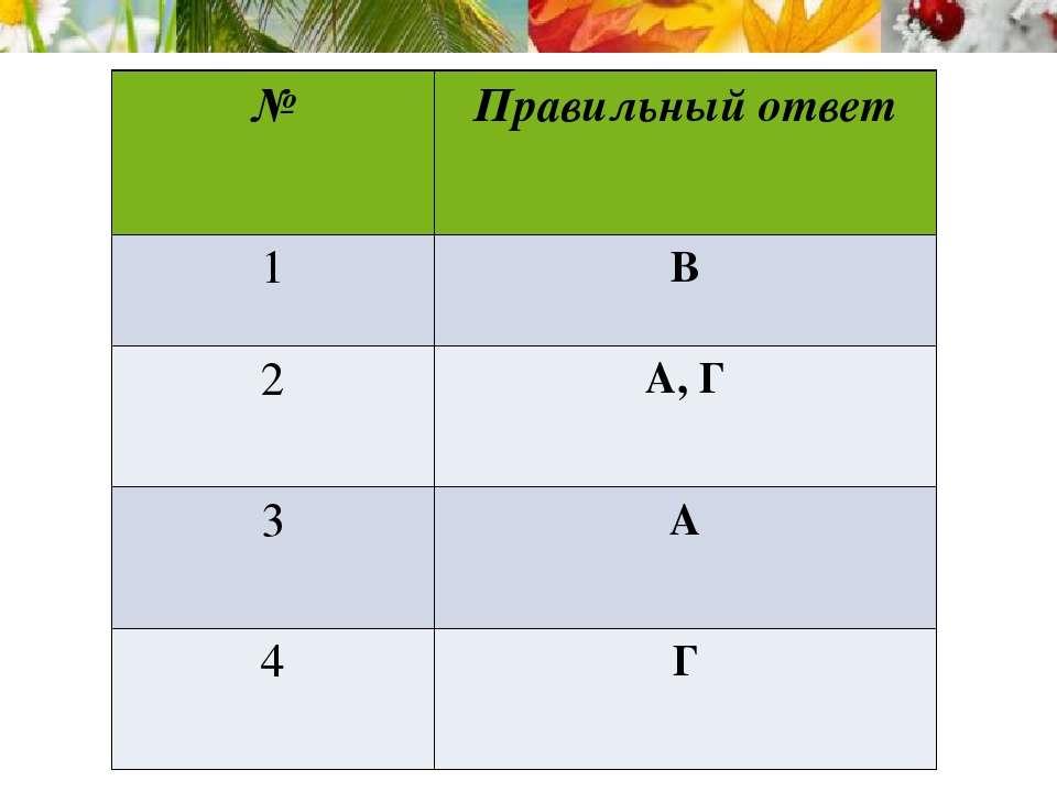 № Правильный ответ 1 В 2 А, Г 3 А 4 Г