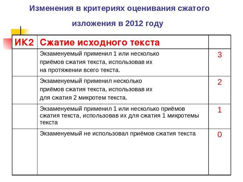 Изменения в критериях оценивания сжатого изложения в 2012 году ИК2 Сжатие исх...