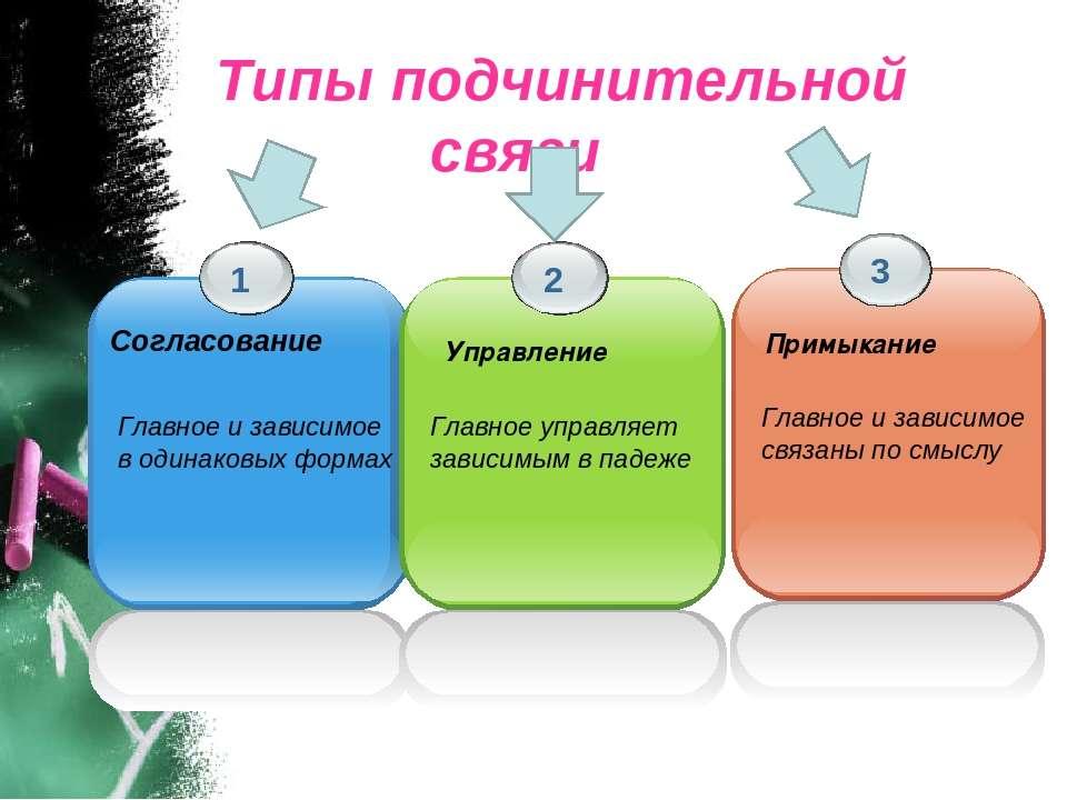 Типы подчинительной связи