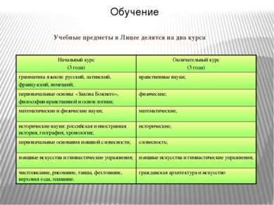 Учебные предметы в Лицее делятся на два курса Обучение Начальный курс (3 года...
