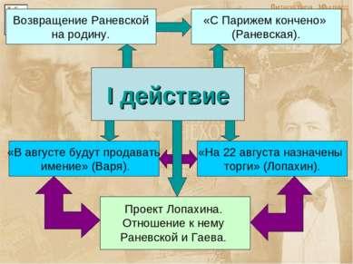 I действие «На 22 августа назначены торги» (Лопахин). «В августе будут продав...
