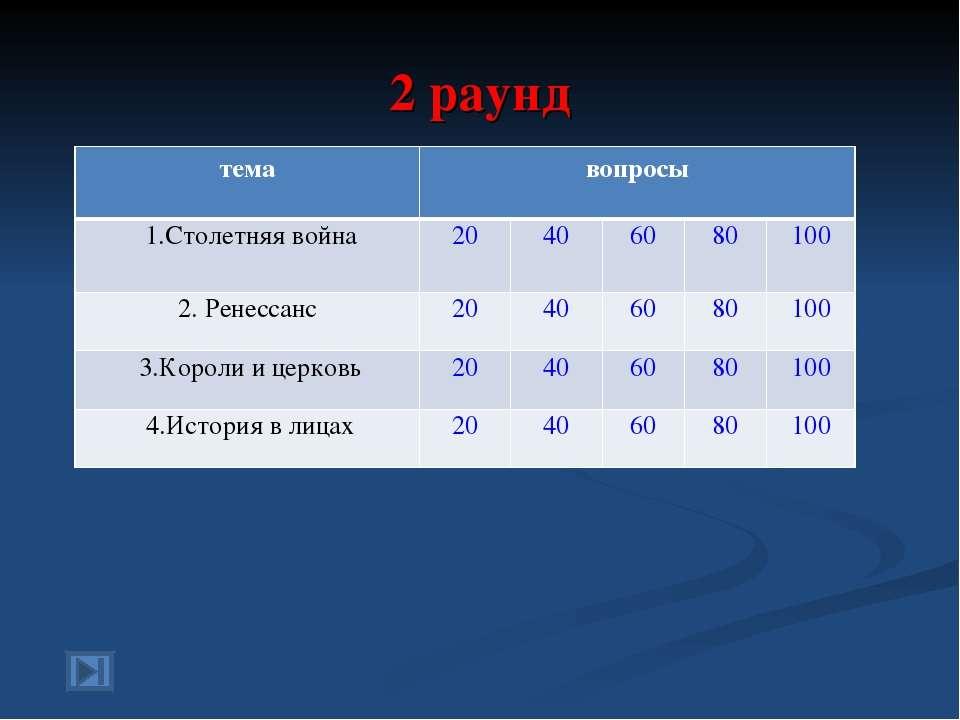 2 раунд тема вопросы 1.Столетняя война 20 40 60 80 100 2. Ренессанс 20 40 60 ...