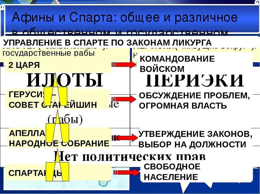 Афины и Спарта: общее и различное в общественном и государственном Местополож...