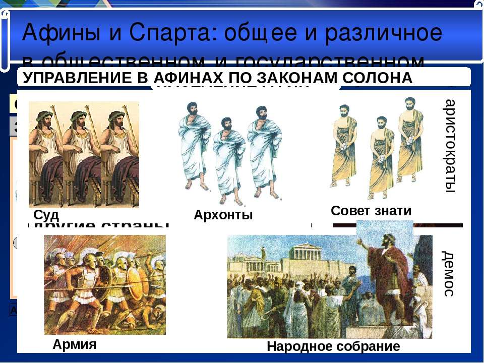 Афины и Спарта: общее и различное в общественном и государственном НАСЕЛЕНИЕ ...