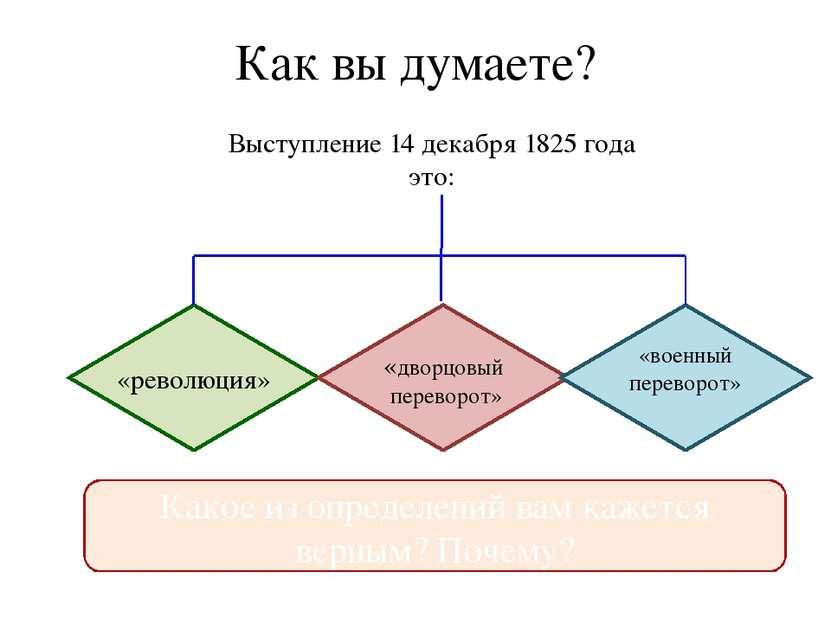 Как вы думаете? Выступление 14 декабря 1825 года это: «революция» «дворцовый ...