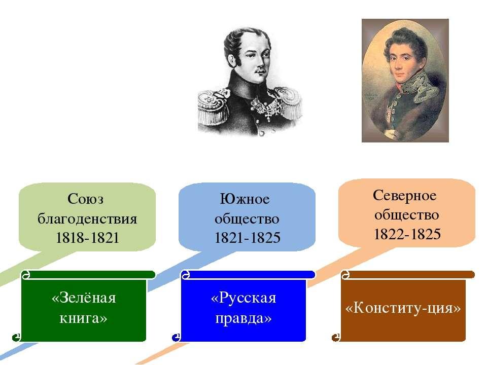 Южное общество 1821-1825 Северное общество 1822-1825 Союз благоденствия 1818-...