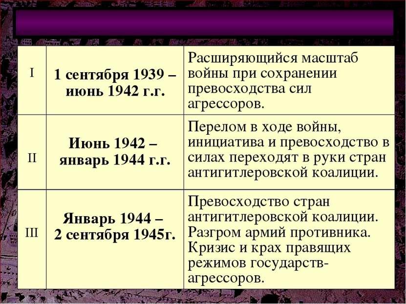 Периодизация Второй мировой войны I 1 сентября 1939 – июнь 1942 г.г. Расширяю...