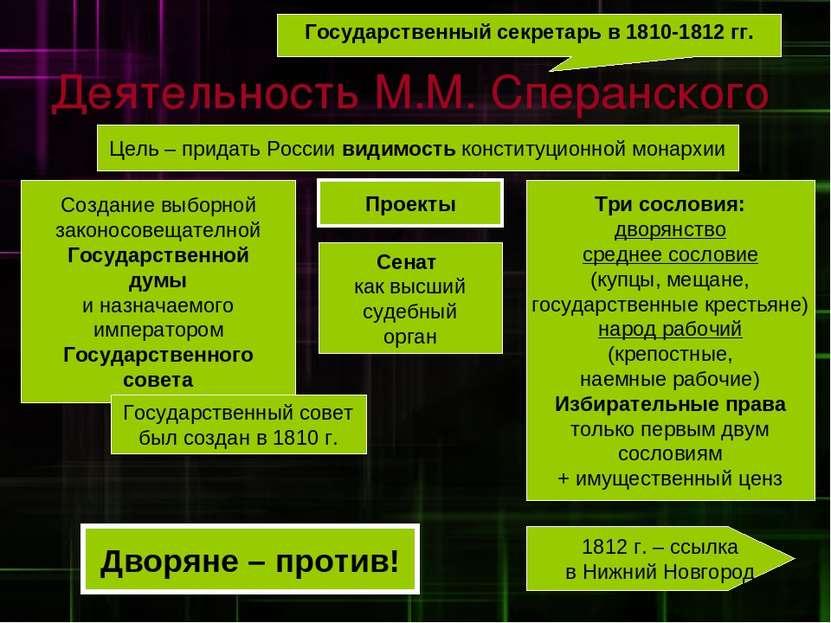 Деятельность М.М. Сперанского Государственный секретарь в 1810-1812 гг. Цель ...