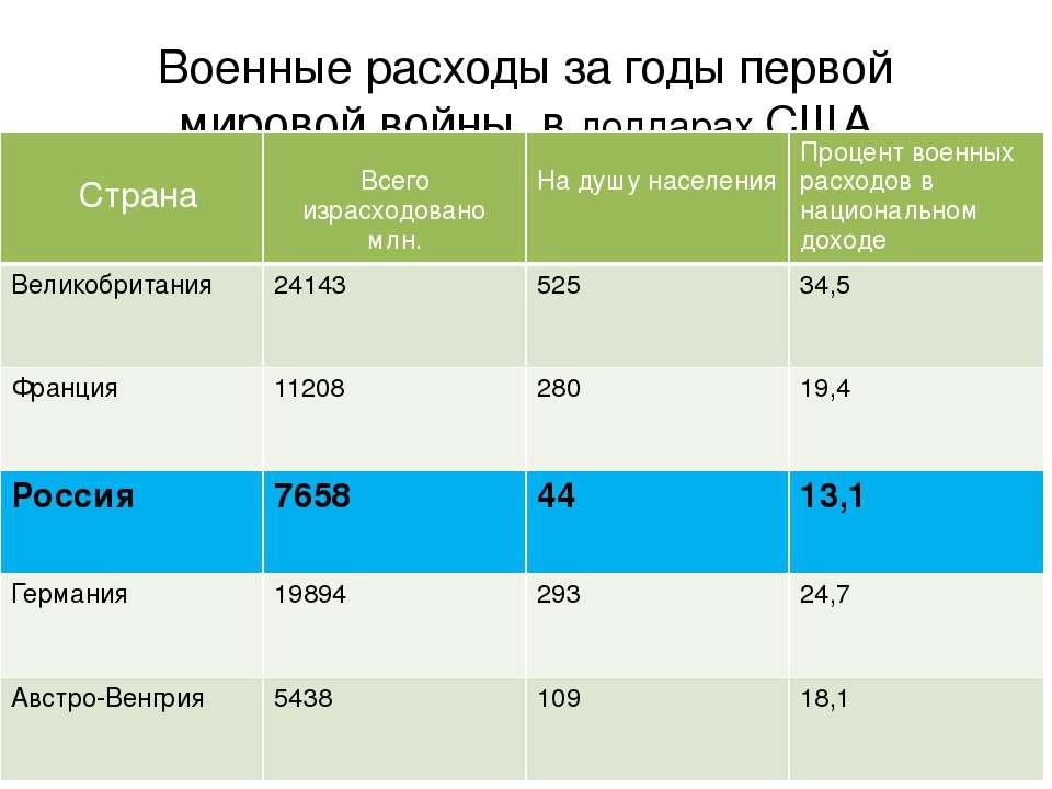 Оцените военные расходы России на общем фоне расходов других империй, её союз...