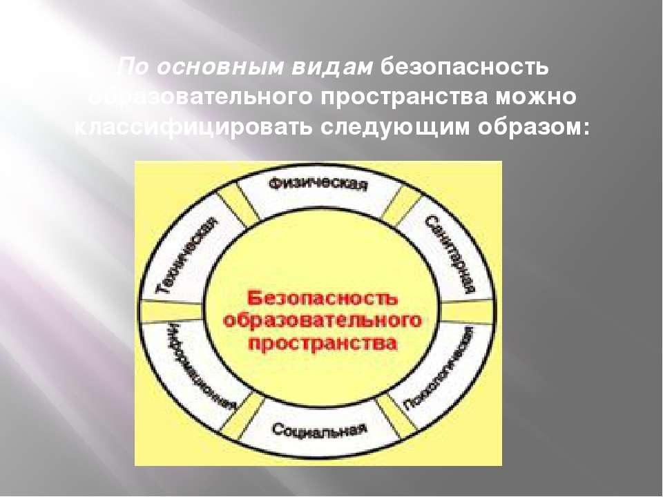 По основным видам безопасность образовательного пространства можно классифици...