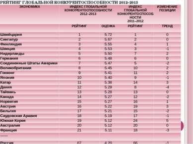 РЕЙТИНГ ГЛОБАЛЬНОЙ КОНКУРЕНТОСПОСОБНОСТИ2012–2013 ЭКОНОМИКА ИНДЕКС ГЛОБАЛЬНОЙ...