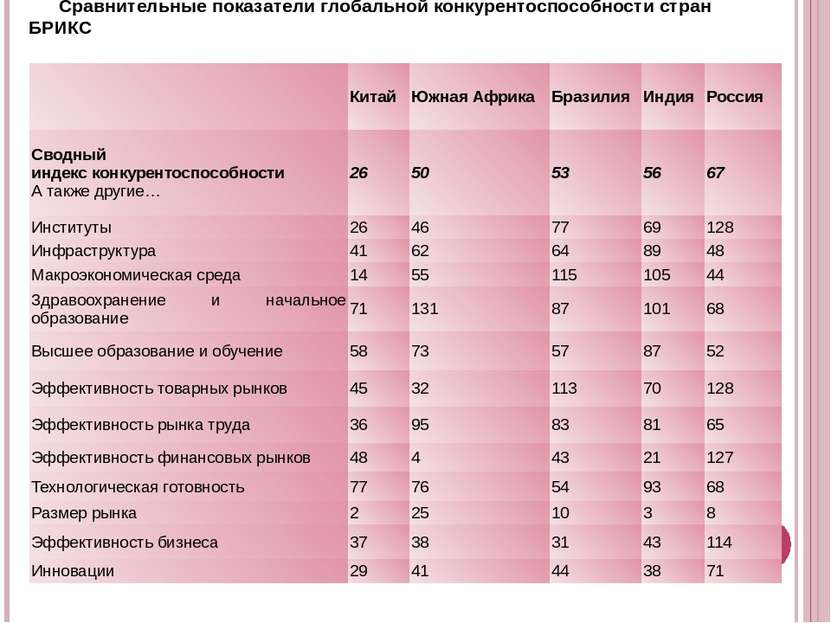 Сравнительные показатели глобальной конкурентоспособности стран БРИКС Китай Ю...