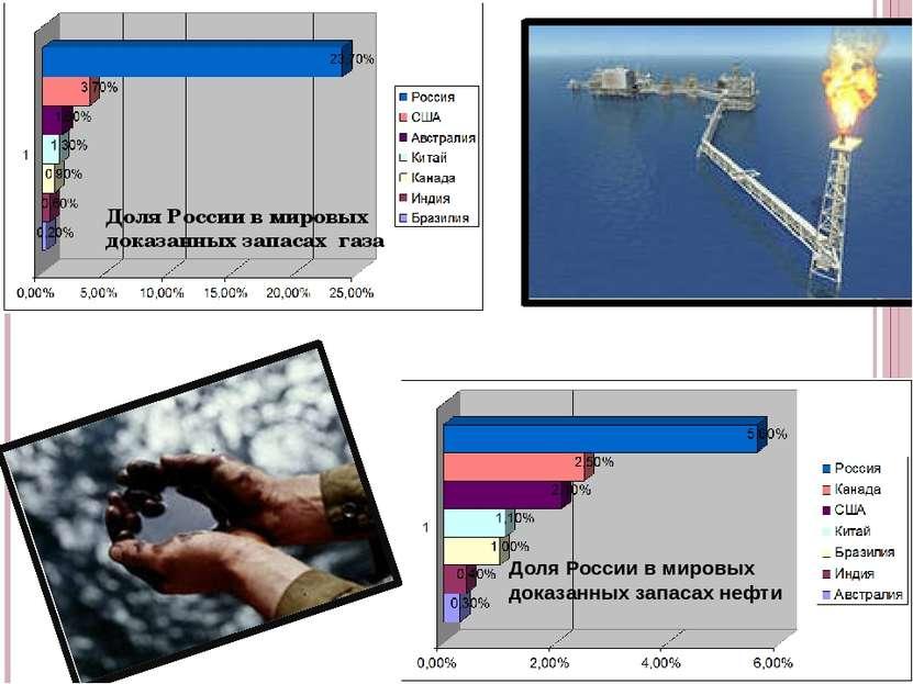 Доля России в мировых доказанных запасах газа Доля России в мировых доказанны...
