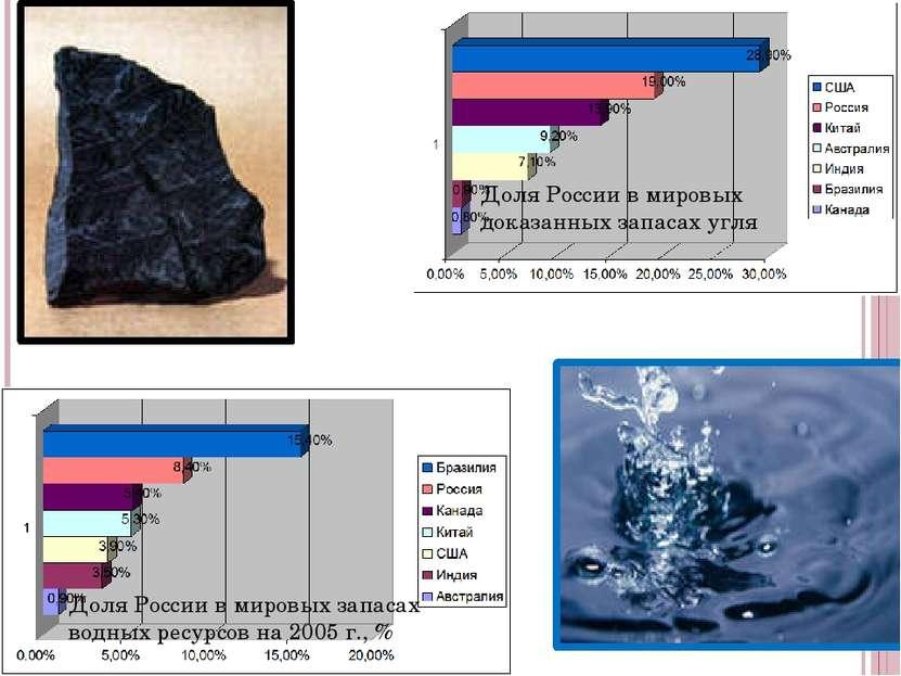 Доля России в мировых доказанных запасах угля  Доля России в мировых запаса...