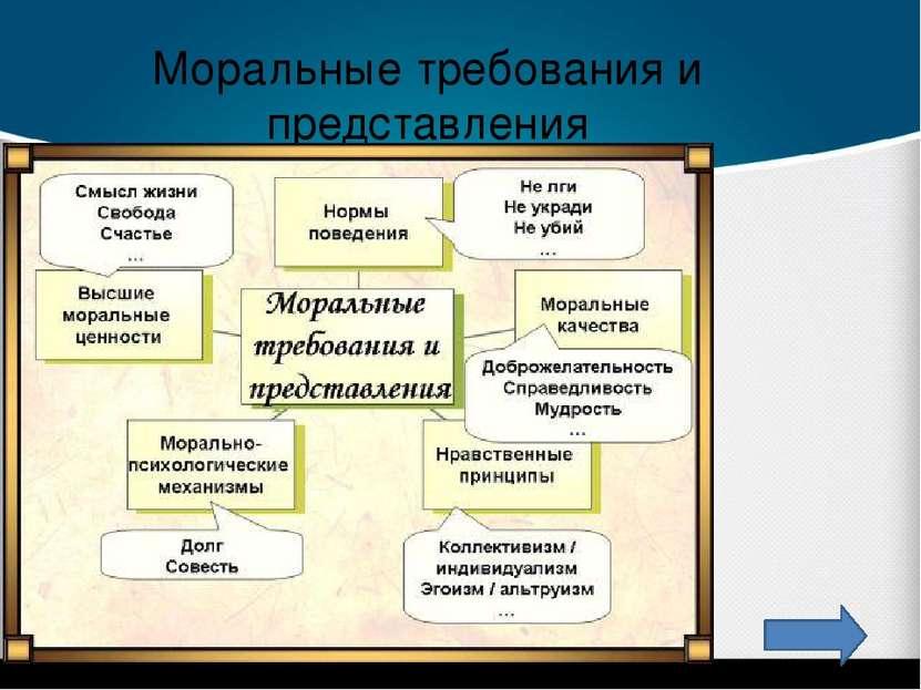 Моральные требования и представления Текст слайда