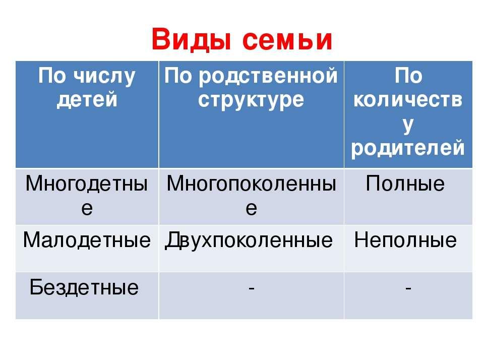 Виды семьи По числу детей По родственной структуре По количеству родителей Мн...
