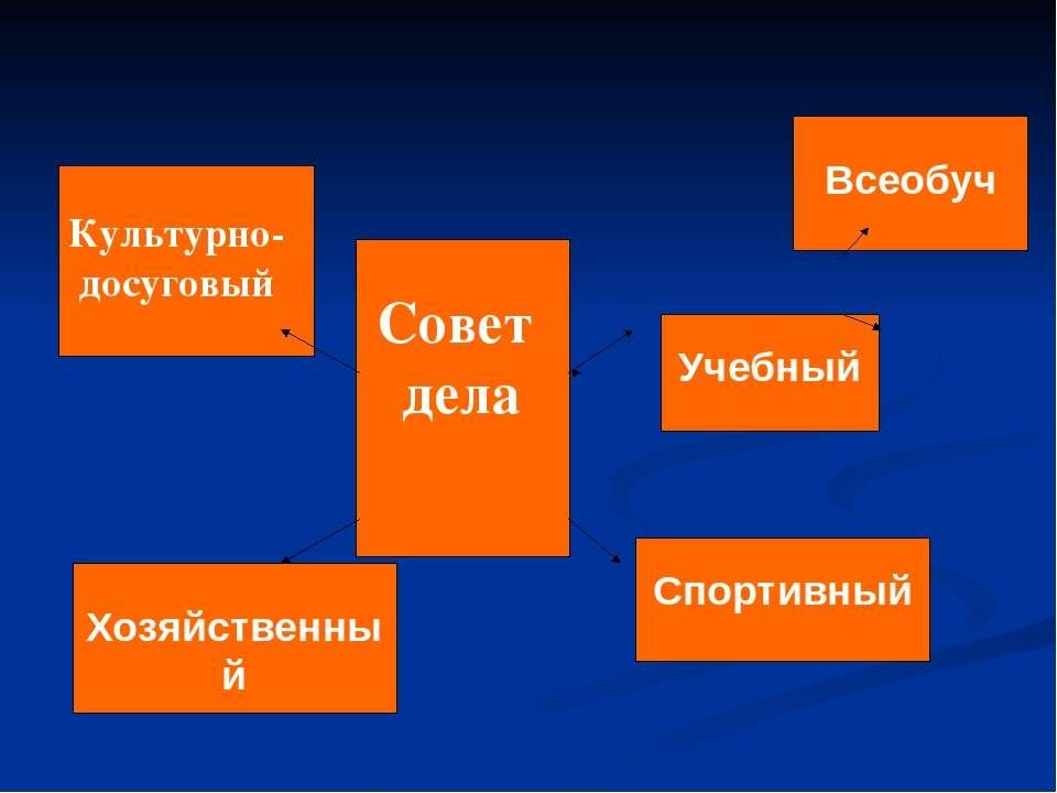 Совет дела Культурно- досуговый Хозяйственный Учебный Всеобуч Спортивный