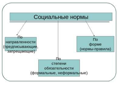 Социальные нормы По направленности (предписывающие, запрещающие) По степени о...