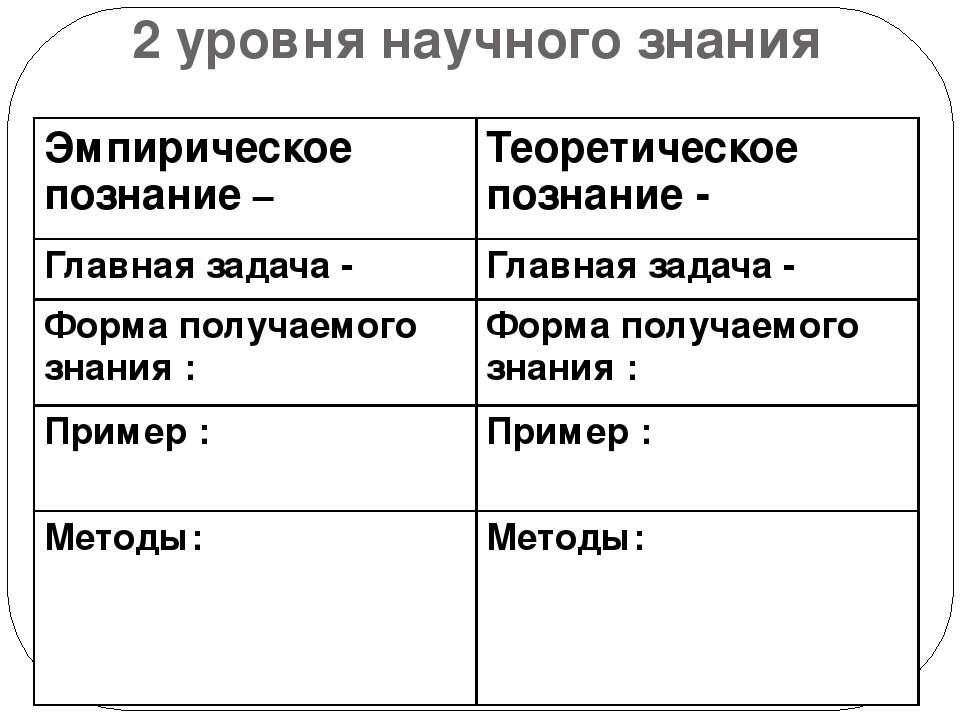 2 уровня научного знания Эмпирическое познание– Теоретическое познание - Глав...